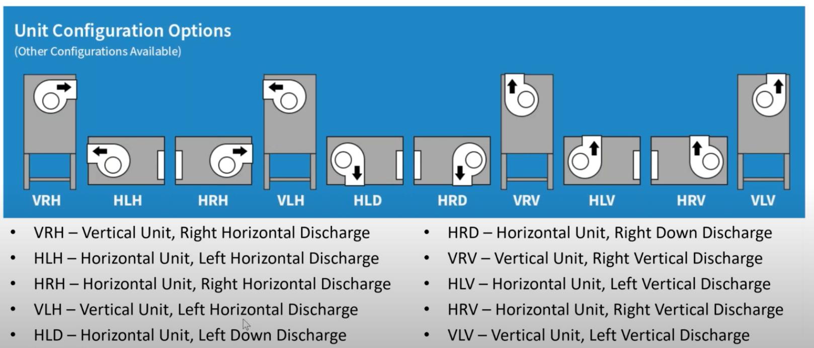AMU Configuration Options